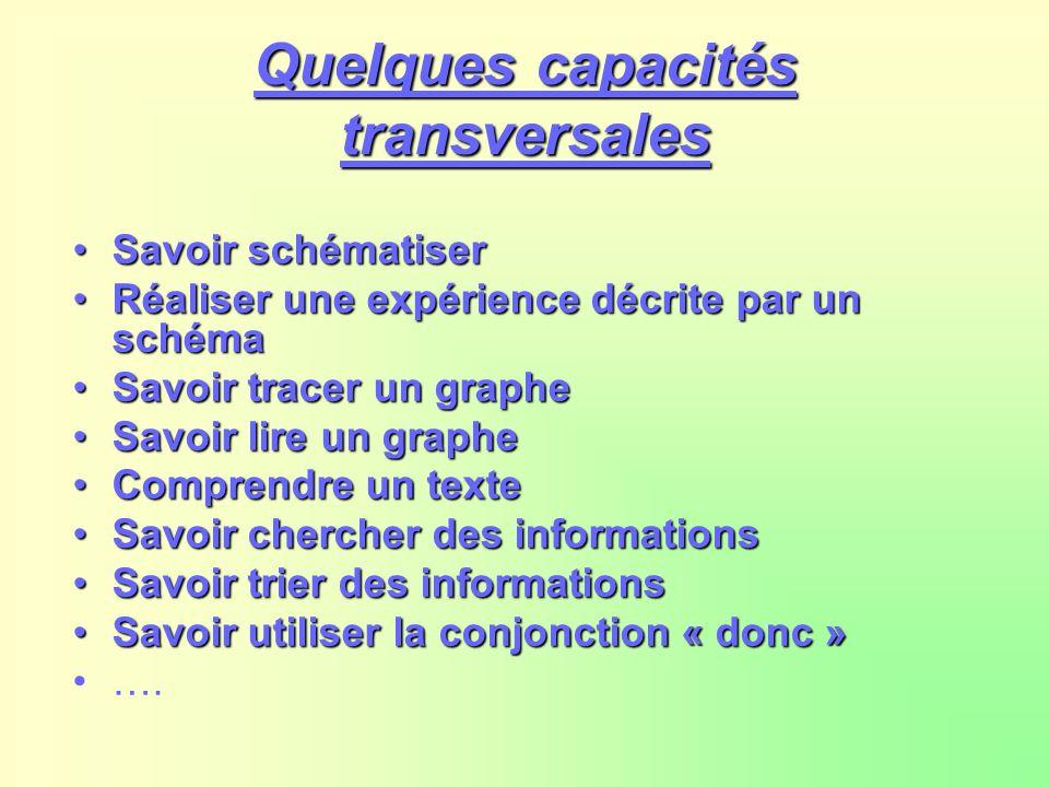 Quelques capacités transversales SavoirSavoir schématiser RéaliserRéaliser une expérience décrite par un schéma SavoirSavoir tracer un graphe lire un