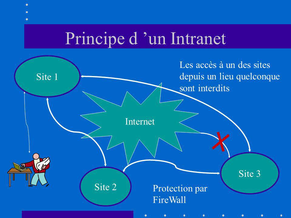 Principe d un Intranet Site 1 Site 3 Site 2 Internet Les accès à un des sites depuis un lieu quelconque sont interdits Protection par FireWall