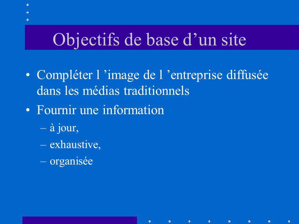 Objectifs de base dun site Compléter l image de l entreprise diffusée dans les médias traditionnels Fournir une information –à jour, –exhaustive, –organisée
