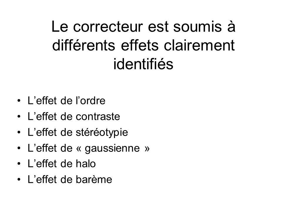 Le correcteur est soumis à différents effets clairement identifiés Leffet de lordre Leffet de contraste Leffet de stéréotypie Leffet de « gaussienne » Leffet de halo Leffet de barème