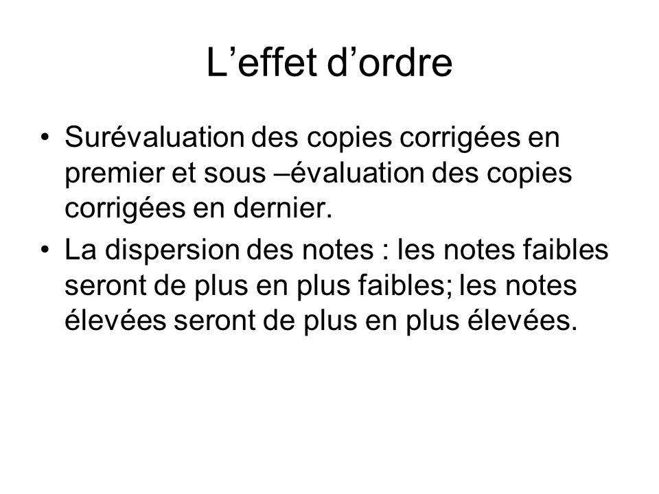 Leffet dordre Surévaluation des copies corrigées en premier et sous –évaluation des copies corrigées en dernier.