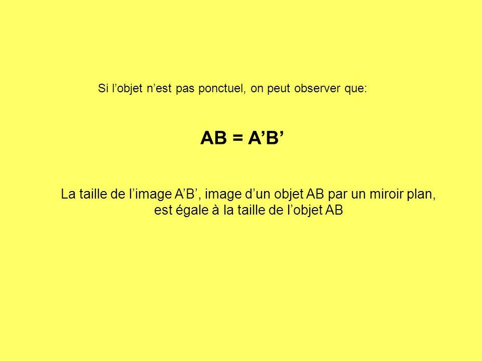 Si lobjet nest pas ponctuel, on peut observer que: AB = AB La taille de limage AB, image dun objet AB par un miroir plan, est égale à la taille de lobjet AB
