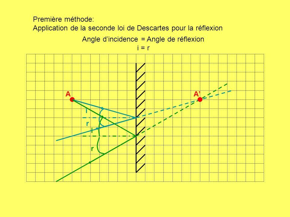 A i r i r A Première méthode: Application de la seconde loi de Descartes pour la réflexion Angle dincidence = Angle de réflexion i = r