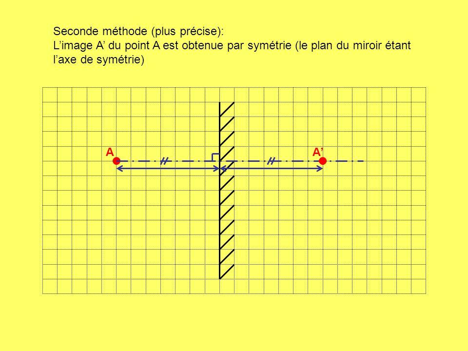 AA Seconde méthode (plus précise): Limage A du point A est obtenue par symétrie (le plan du miroir étant laxe de symétrie)