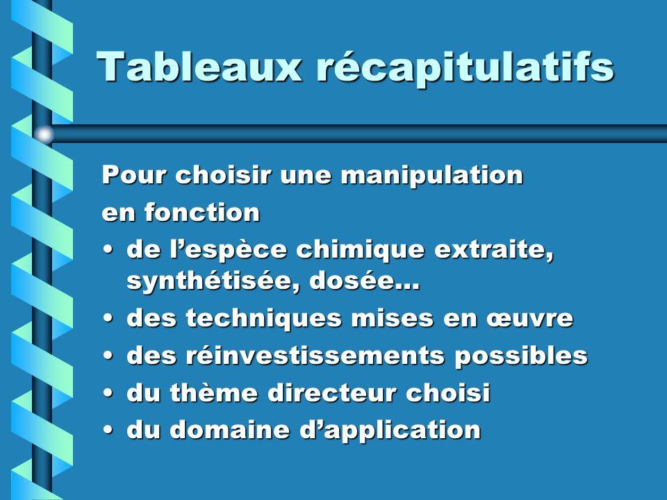 Tableaux récapitulatifs Pour choisir une manipulation en fonction de lespèce chimique extraite, synthétisée, dosée…de lespèce chimique extraite, synth