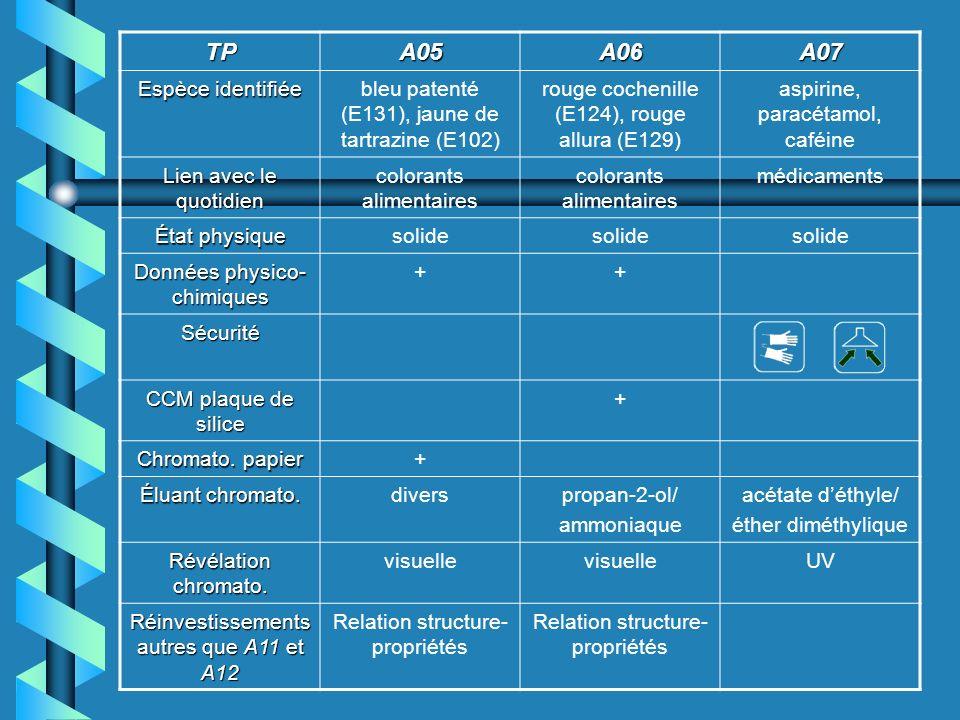 TPA05A06A07 Espèce identifiée bleu patenté (E131), jaune de tartrazine (E102) rouge cochenille (E124), rouge allura (E129) aspirine, paracétamol, caféine Lien avec le quotidien colorants alimentaires médicaments État physique solide Données physico- chimiques ++ Sécurité CCM plaque de silice + Chromato.