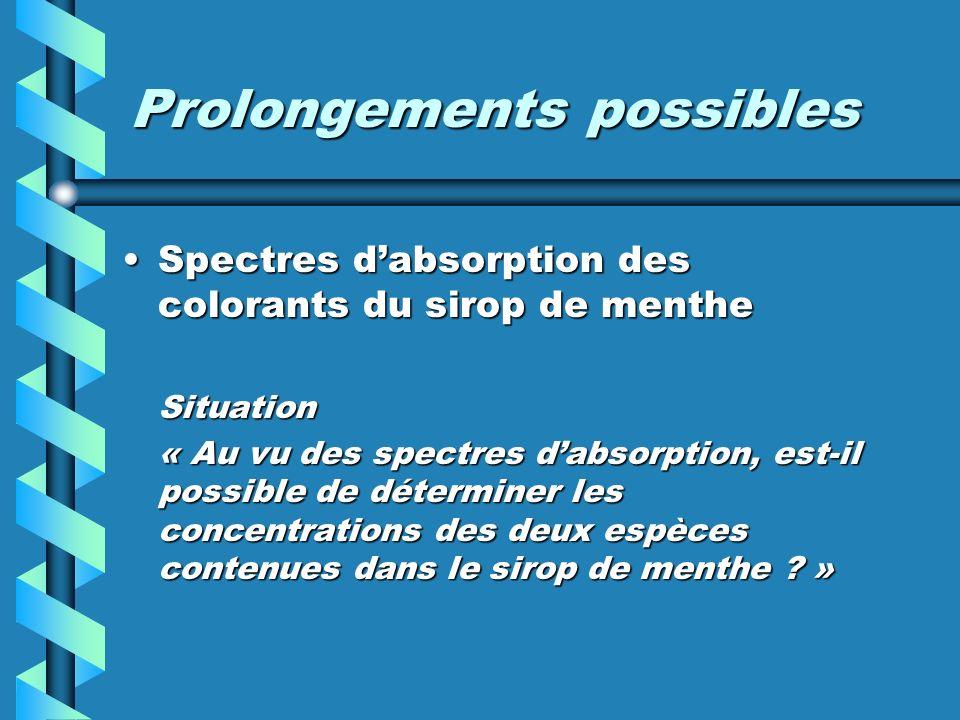 Prolongements possibles Spectres dabsorption des colorants du sirop de mentheSpectres dabsorption des colorants du sirop de mentheSituation « Au vu de