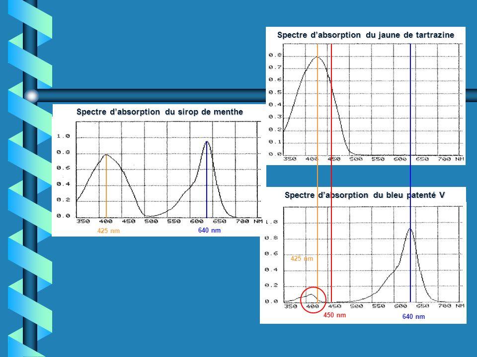 Spectre dabsorption du bleu patenté V Spectre dabsorption du sirop de menthe Spectre dabsorption du jaune de tartrazine 640 nm 425 nm 640 nm 425 nm 450 nm
