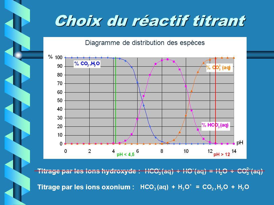 Diagramme de distribution des espèces Choix du réactif titrant Titrage par les ions hydroxyde : Titrage par les ions oxonium : pH > 12pH < 4,5