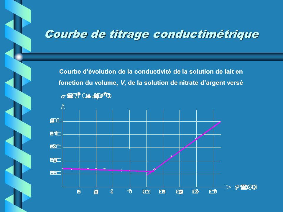 Courbe de titrage conductimétrique Courbe dévolution de la conductivité de la solution de lait en fonction du volume, V, de la solution de nitrate dar