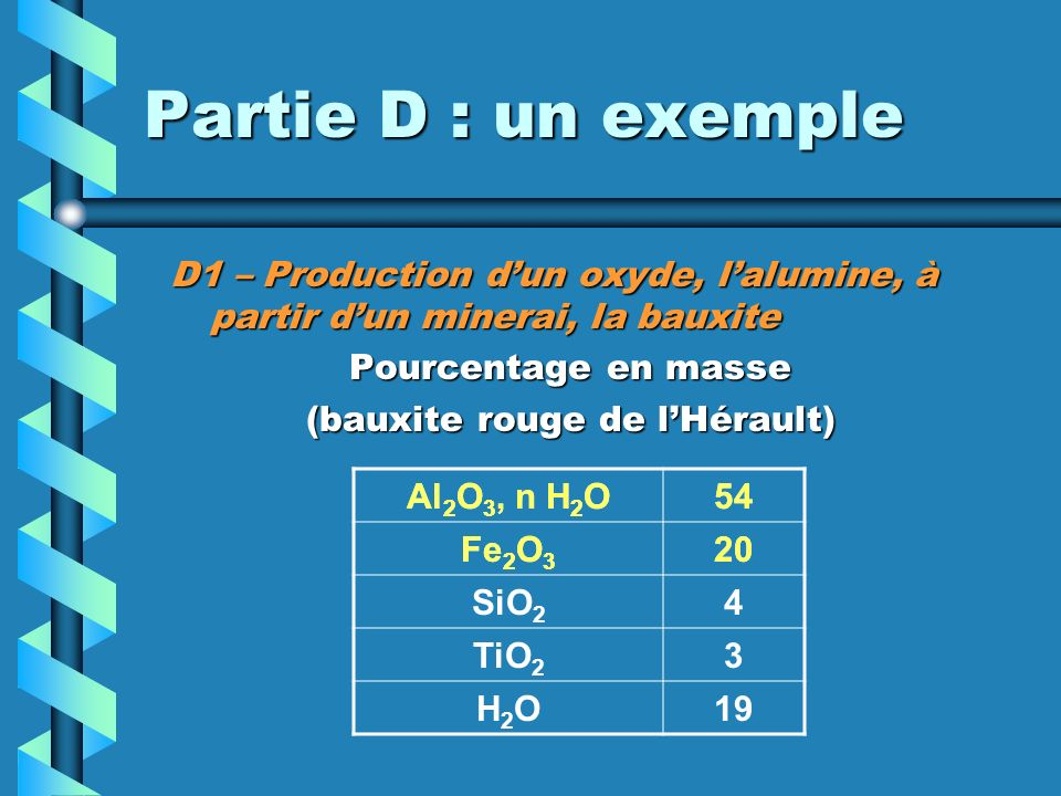 Partie D : un exemple D1 – Production dun oxyde, lalumine, à partir dun minerai, la bauxite Pourcentage en masse (bauxite rouge de lHérault) Al 2 O 3, n H 2 O54 Fe 2 O 3 20 SiO 2 4 TiO 2 3 H2OH2O19 Al 2 O 3, n H 2 O54 Fe 2 O 3 20
