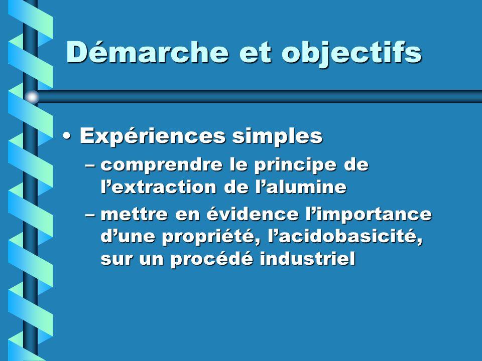 Démarche et objectifs Expériences simplesExpériences simples –comprendre le principe de lextraction de lalumine –mettre en évidence limportance dune p