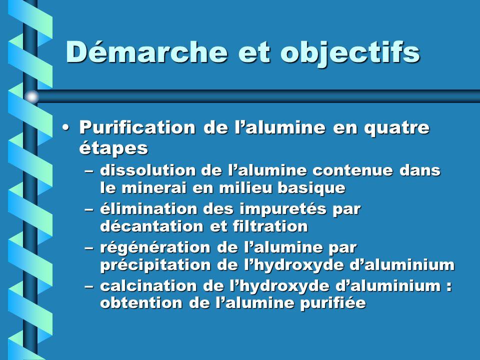 Purification de lalumine en quatre étapesPurification de lalumine en quatre étapes –dissolution de lalumine contenue dans le minerai en milieu basique