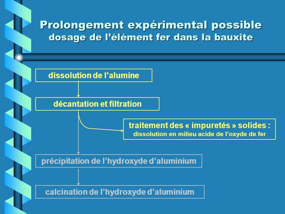 Prolongement expérimental possible dosage de lélément fer dans la bauxite dissolution de lalumine décantation et filtration précipitation de lhydroxyde daluminium calcination de lhydroxyde daluminium traitement des « impuretés » solides : dissolution en milieu acide de loxyde de fer précipitation de lhydroxyde daluminium calcination de lhydroxyde daluminium traitement des « impuretés » solides : dissolution en milieu acide de loxyde de fer dissolution de lalumine décantation et filtration