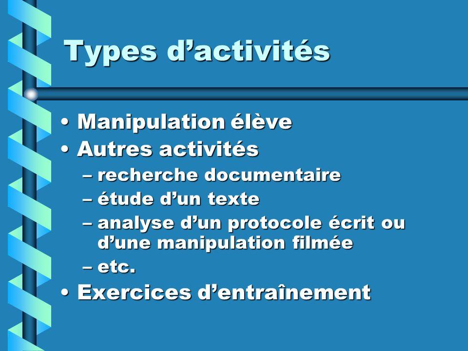 Types dactivités Manipulation élèveManipulation élève Autres activitésAutres activités –recherche documentaire –étude dun texte –analyse dun protocole écrit ou dune manipulation filmée –etc.