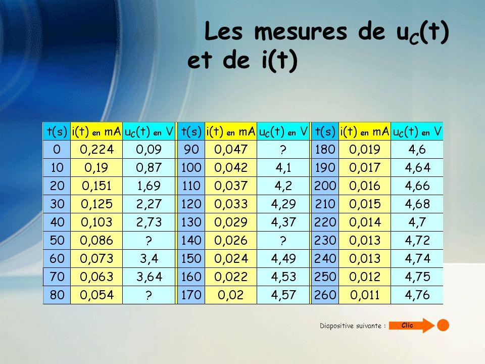 Les mesures de u C (t) et de i(t) A tout instant t, la loi dadditivité des tensions donne : E=u C (t) + Ri(t) donc on peut calculer uc(t) connaissant i(t), E=5,0V et R=22kW : uC(t) = E – Ri(t) Les valeurs manquantes dans le tableau précédent sont : Diapositive suivante : Clicl