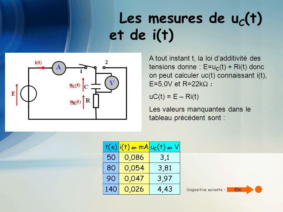 Les mesures de u C (t) et de i(t) En utilisant un tableur-grapheur de votre choix, apprenez à représenter graphiquement lévolution de la tension u C (t) au cours du temps.