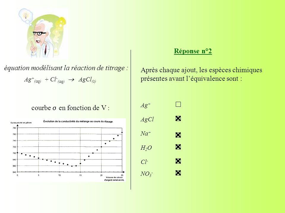 courbe en fonction de V : Réponse n°2 Après chaque ajout, les espèces chimiques présentes avant léquivalence sont : Ag + AgCl Na + H2OH2O Cl - NO 3 -