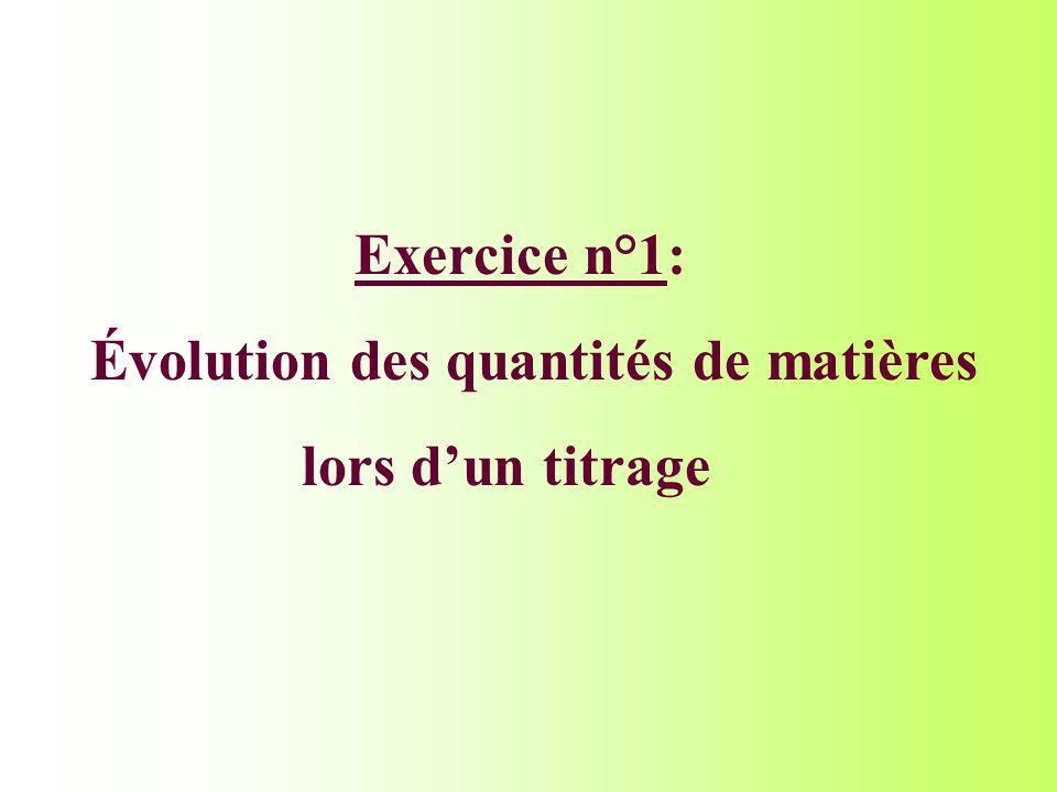 Exercice n°1: Évolution des quantités de matières lors dun titrage