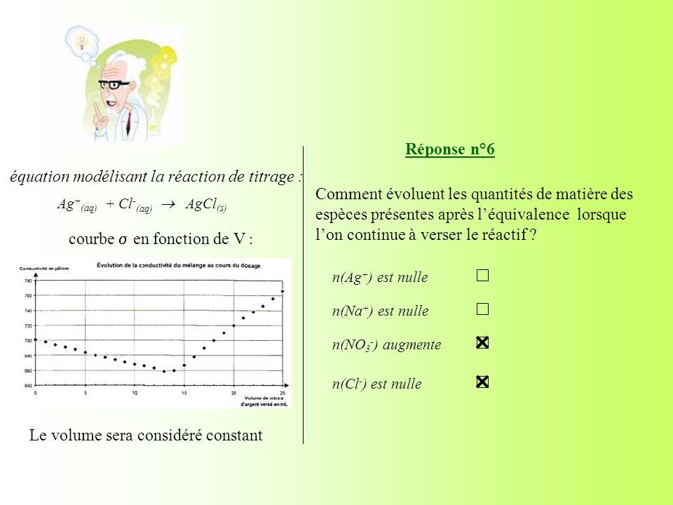 Le volume sera considéré constant courbe en fonction de V : Réponse n°6 Comment évoluent les quantités de matière des espèces présentes après léquival