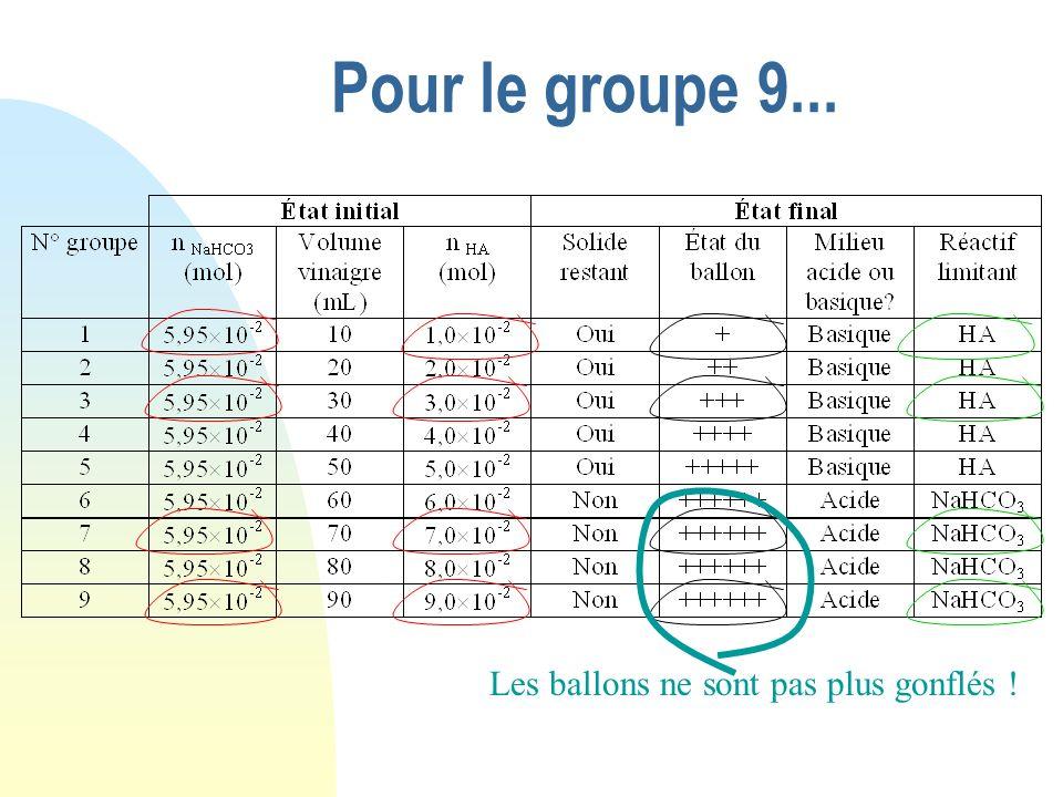 Pour le groupe 9... NaHCO 3 + HA Etat initial 0 6,0 10 -2 0 Etat intermédiaire Etat final Cherchons quel est le réactif limitant : La plus petite vale
