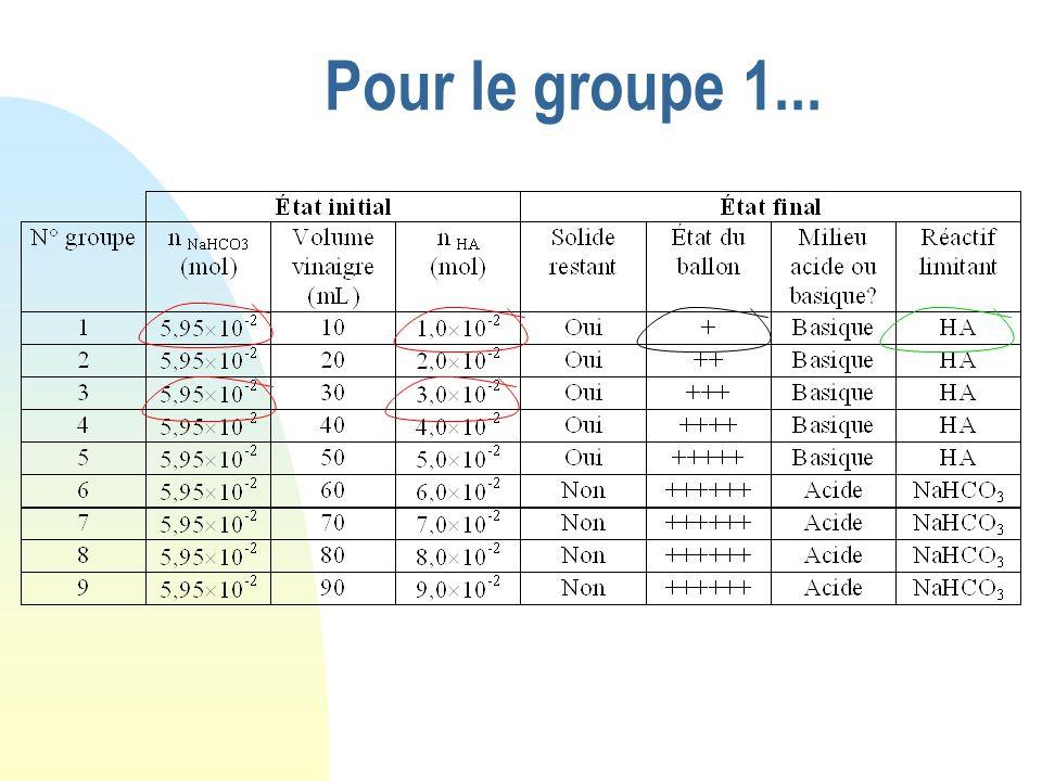 Pour le groupe 1... NaHCO 3 + HA Etat initial 0 6,0 10 -2 0 Etat intermédiaire Etat final Cherchons quel est le réactif limitant : La plus petite vale