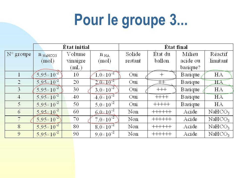 Pour le groupe 3... NaHCO 3 + HA Etat initial 0 6,0 10 -2 0 Etat intermédiaire Etat final Cherchons quel est le réactif limitant : La plus petite vale