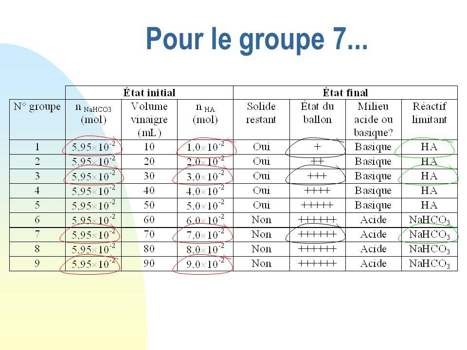 Pour le groupe 7... NaHCO 3 + HA Etat initial 0 6,0 10 -2 0 Etat intermédiaire Etat final Cherchons quel est le réactif limitant : La plus petite vale