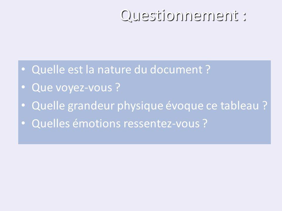 Questionnement : Quelle est la nature du document ? Que voyez-vous ? Quelle grandeur physique évoque ce tableau ? Quelles émotions ressentez-vous ?