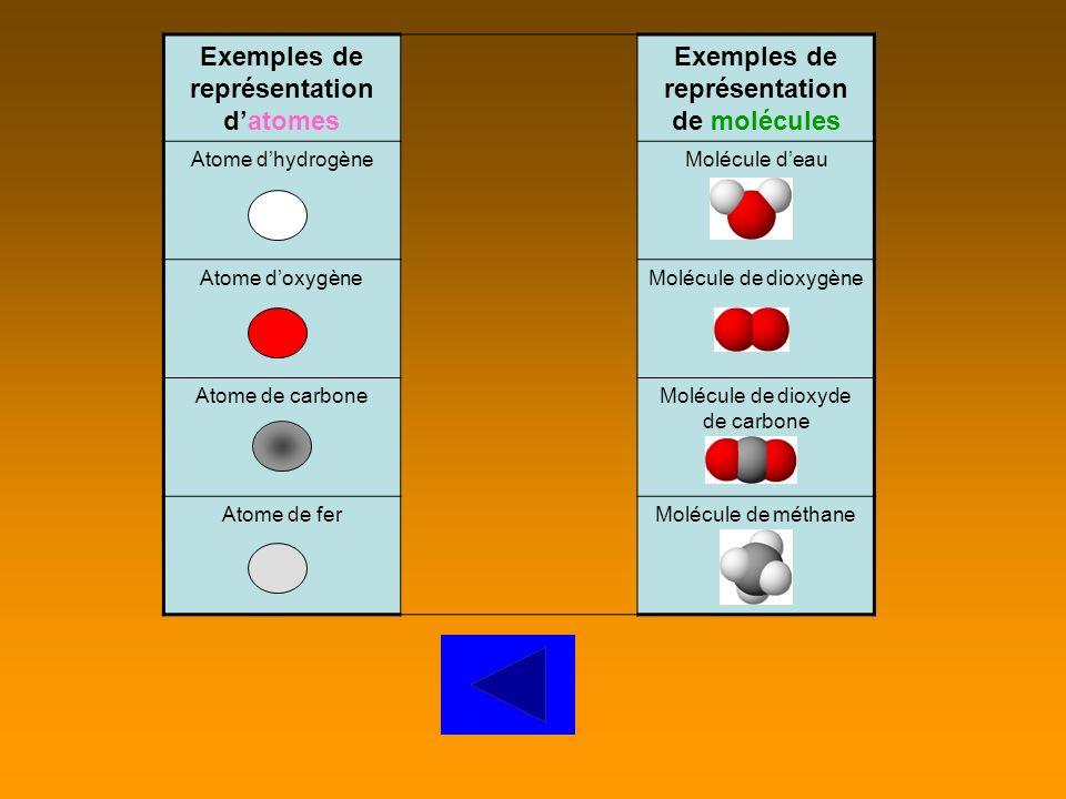 Souvent, les chimistes ont choisi comme symbole la première lettre du nom de latome. Certain atome sont identifiés par deux lettres. Dans ce cas, la d