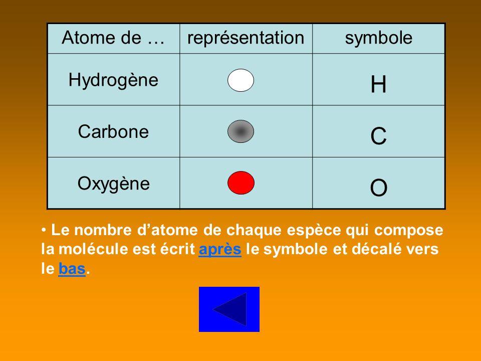 Le nombre datome de chaque espèce qui compose la molécule est écrit après le symbole et décalé vers le bas. Atome de …représentationsymbole Hydrogène