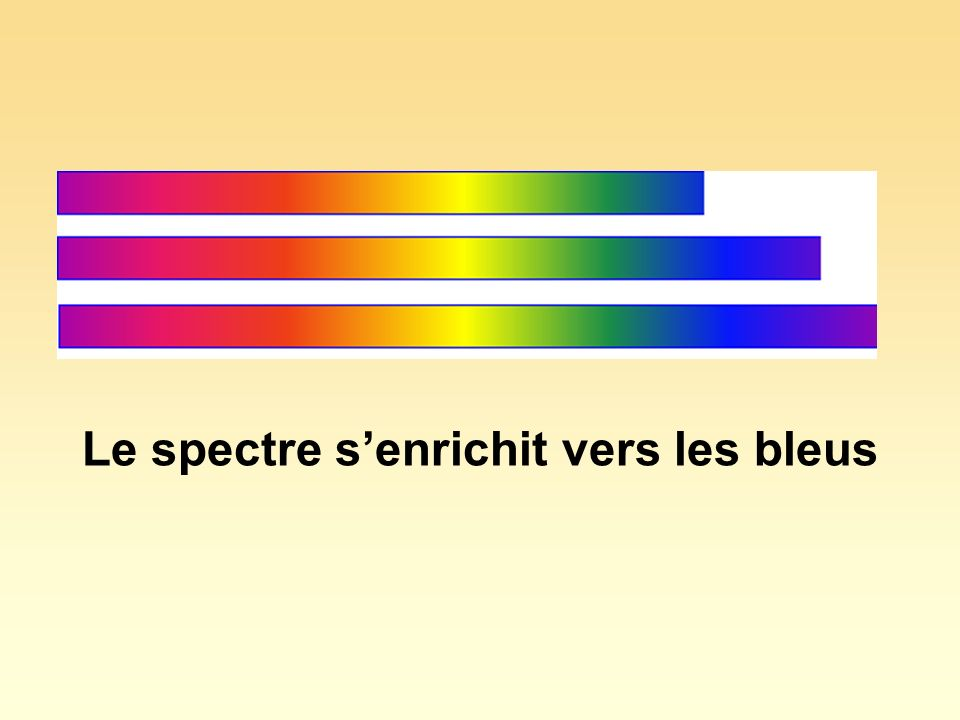 Le spectre senrichit vers les bleus