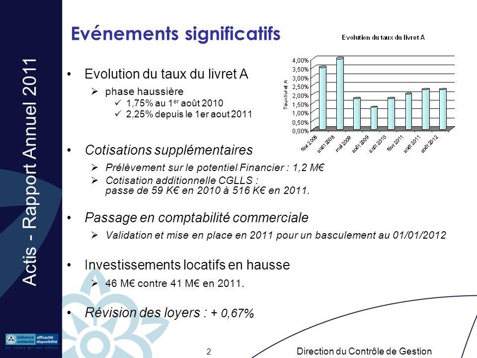 Actis - Rapport Annuel 2011 Direction du Contrôle de Gestion 2 Evénements significatifs Evolution du taux du livret A phase haussière 1,75% au 1 er ao