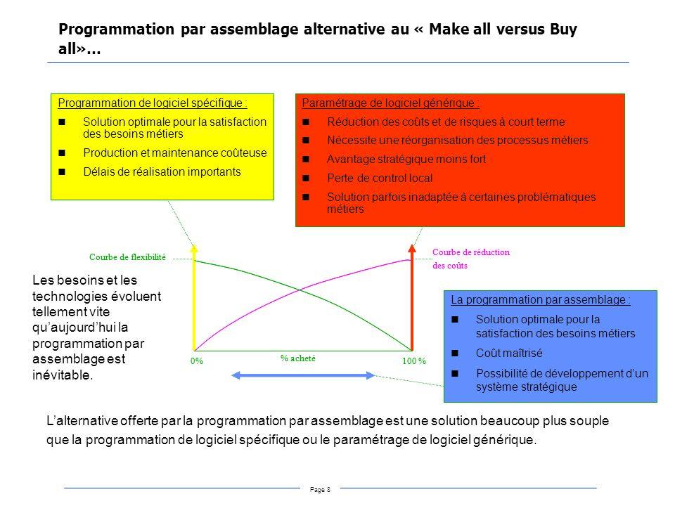 Page 9 Typologie des investissements dans les systèmes d information Infrastructure Systèmes transactionnels Acquérir un avantage concurrentiel Améliorer la capacité de tous à prendre les bonnes décisions Systèmes d aide à la décision Systèmes stratégiques Réduire les coûts Accroître la flexibilité, la réactivité Risque élevé (50% d échec) Risque faible Retour sur investissement entre 25 et 40% Investissement élevé Favorise la croissance Succès conditionné par l utilisation On constate pratiquement que les gros investissements réalisés dans le domaine du SI sont plus souvent fondés sur la foi que sur des démonstrations solides