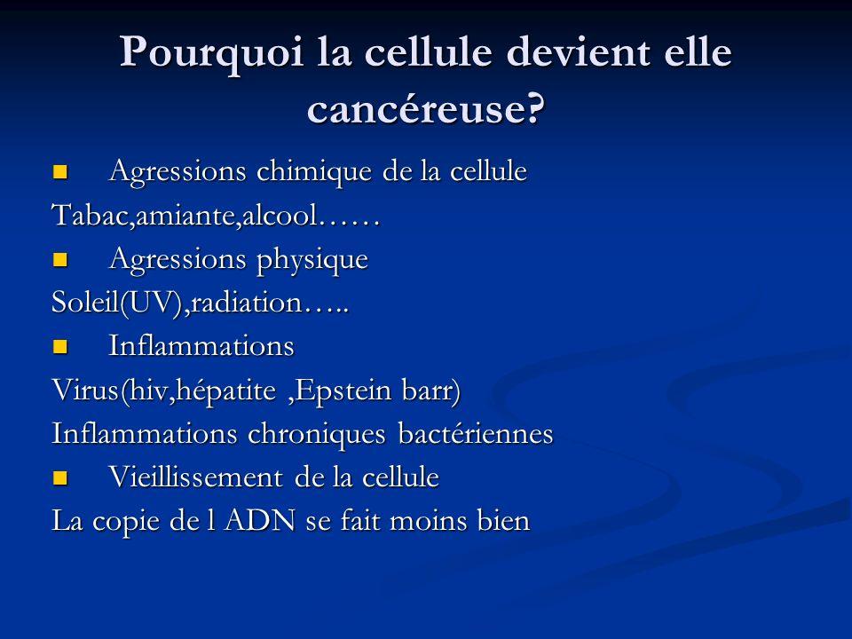 Pourquoi la cellule devient elle cancéreuse? Agressions chimique de la cellule Agressions chimique de la celluleTabac,amiante,alcool…… Agressions phys