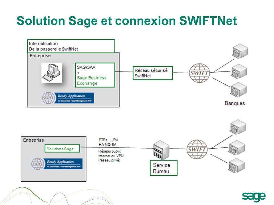 Solution Sage et connexion SWIFTNet