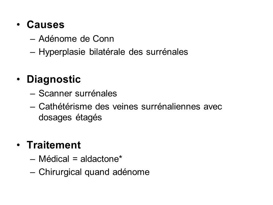 Causes –Adénome de Conn –Hyperplasie bilatérale des surrénales Diagnostic –Scanner surrénales –Cathétérisme des veines surrénaliennes avec dosages éta