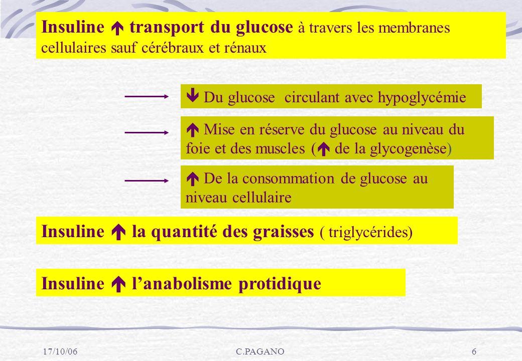 17/10/06C.PAGANO7 L HYPERGLYCEMIE MÉCANISME: Pas de glucose dans les cellules par manque d insuline Augmentation de la production de glucose par le foie CONSÉQUENCES: Appel d eau des cellules vers les vaisseaux = déshydratation