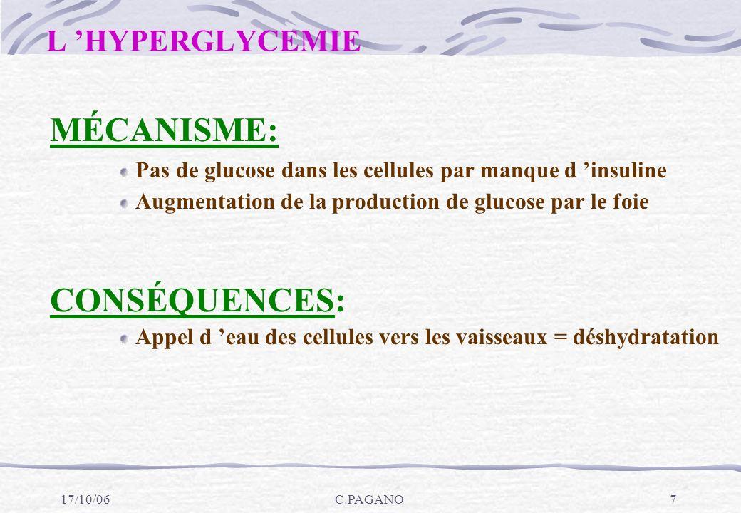 17/10/06C.PAGANO8 LA GLYCOSURIE L HYPERGLYCÉMIE (glycémie >1,80 g/L) UNE GLYCOSURIE = seuil rénal du glucose