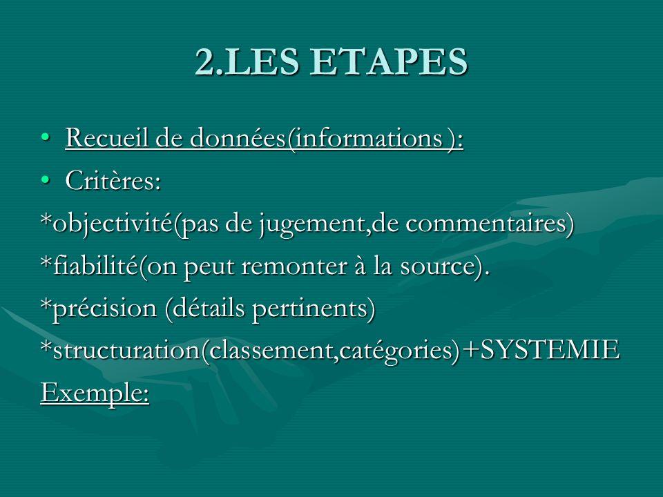 2.LES ETAPES.Recueil de données.Recueil de données.Analyser.Analyser.Identifier le problème.Identifier le problème.Formuler des objectifs( projet de s