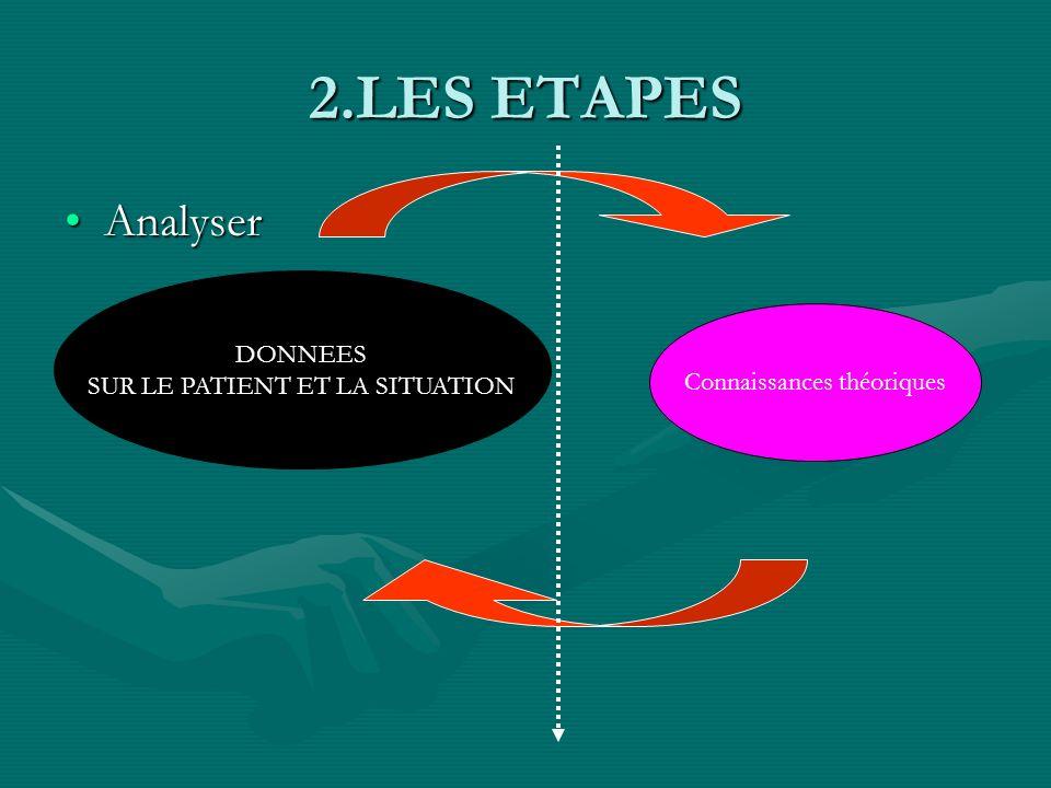 2.LES ETAPES Recueil de données(informations ):Recueil de données(informations ): Critères:Critères: *objectivité(pas de jugement,de commentaires) *fi