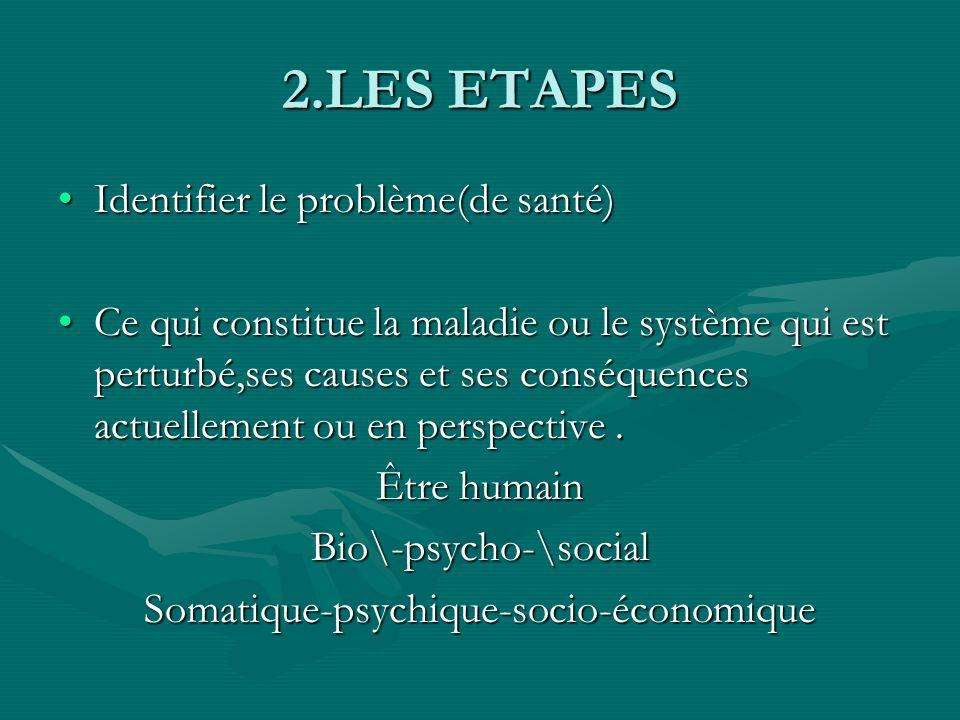 2.LES ETAPES AnalyserAnalyser DONNEES SUR LE PATIENT ET LA SITUATION Connaissances théoriques