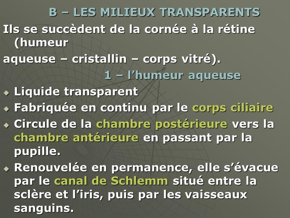 B – LES MILIEUX TRANSPARENTS B – LES MILIEUX TRANSPARENTS Ils se succèdent de la cornée à la rétine (humeur aqueuse – cristallin – corps vitré). 1 – l