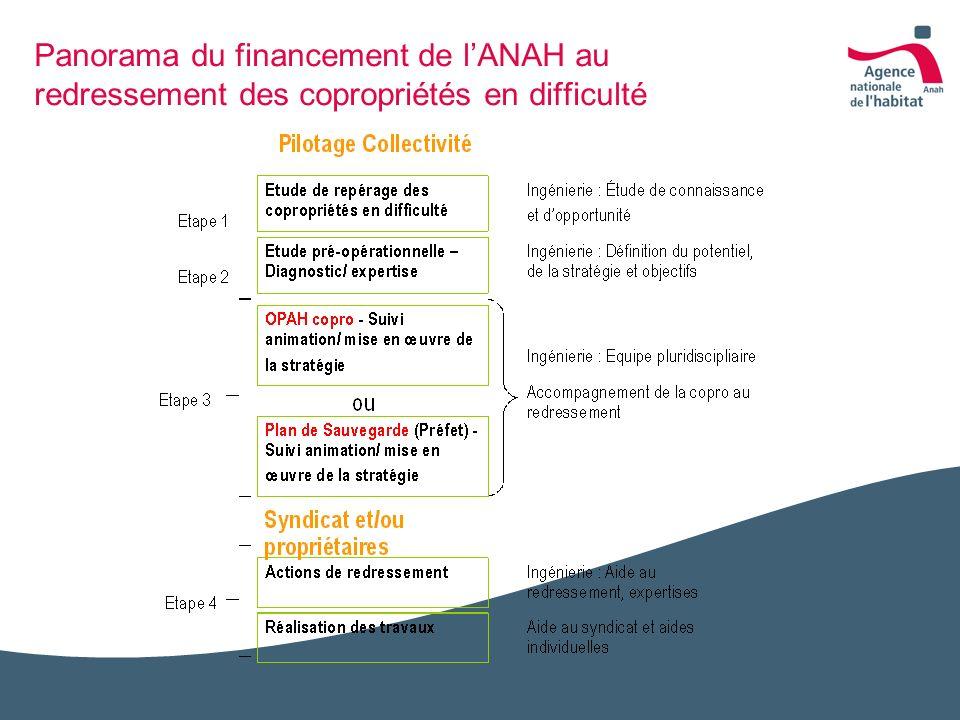 Panorama du financement de lANAH au redressement des copropriétés en difficulté
