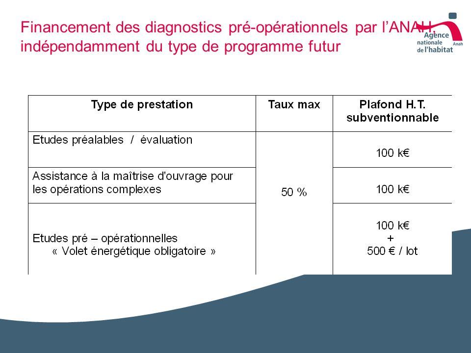 Financement des diagnostics pré-opérationnels par lANAH, indépendamment du type de programme futur