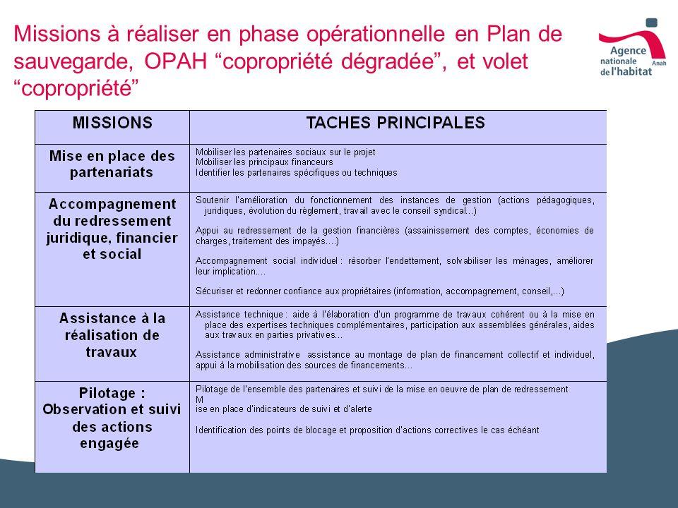 Missions à réaliser en phase opérationnelle en Plan de sauvegarde, OPAH copropriété dégradée, et volet copropriété