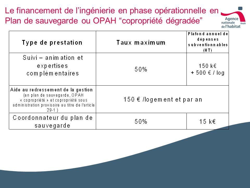 Le financement de lingénierie en phase opérationnelle en Plan de sauvegarde ou OPAH copropriété dégradée