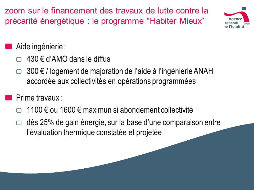 zoom sur le financement des travaux de lutte contre la précarité énergétique : le programme Habiter Mieux Aide ingénierie : 430 dAMO dans le diffus 30