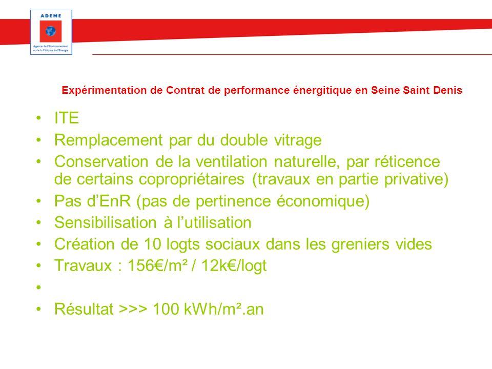 Expérimentation de Contrat de performance énergitique en Seine Saint Denis ITE Remplacement par du double vitrage Conservation de la ventilation naturelle, par réticence de certains copropriétaires (travaux en partie privative) Pas dEnR (pas de pertinence économique) Sensibilisation à lutilisation Création de 10 logts sociaux dans les greniers vides Travaux : 156/m² / 12k/logt Résultat >>> 100 kWh/m².an