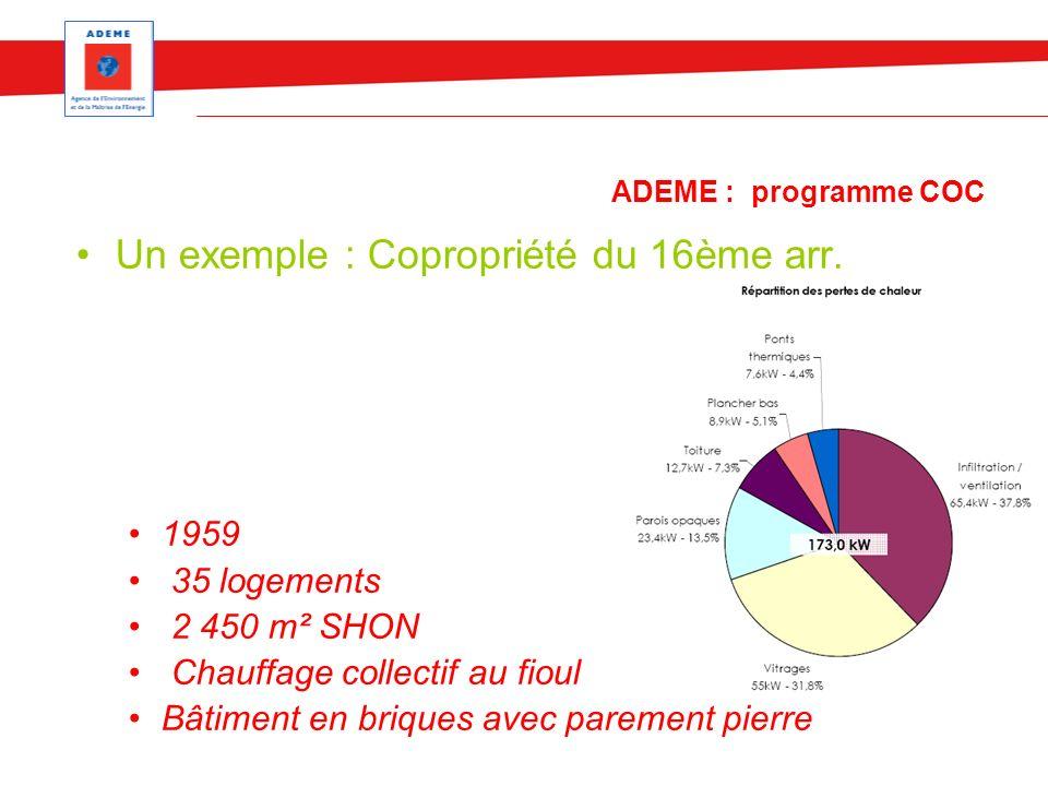 ADEME : programme COC Un exemple : Copropriété du 16ème arr. 1959 35 logements 2 450 m² SHON Chauffage collectif au fioul Bâtiment en briques avec par